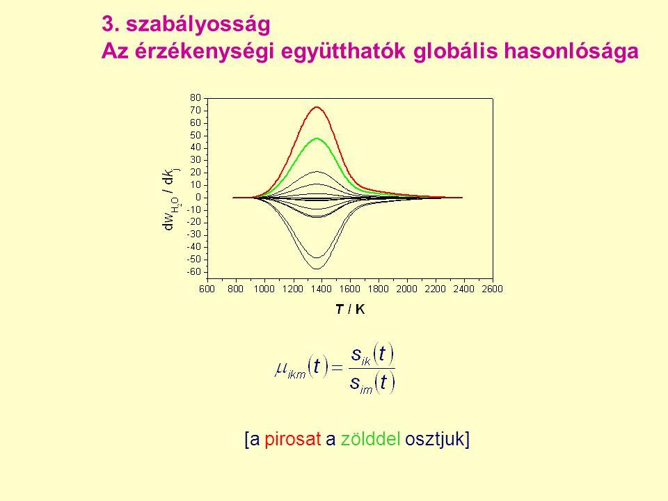 3. szabályosság Az érzékenységi együtthatók globális hasonlósága