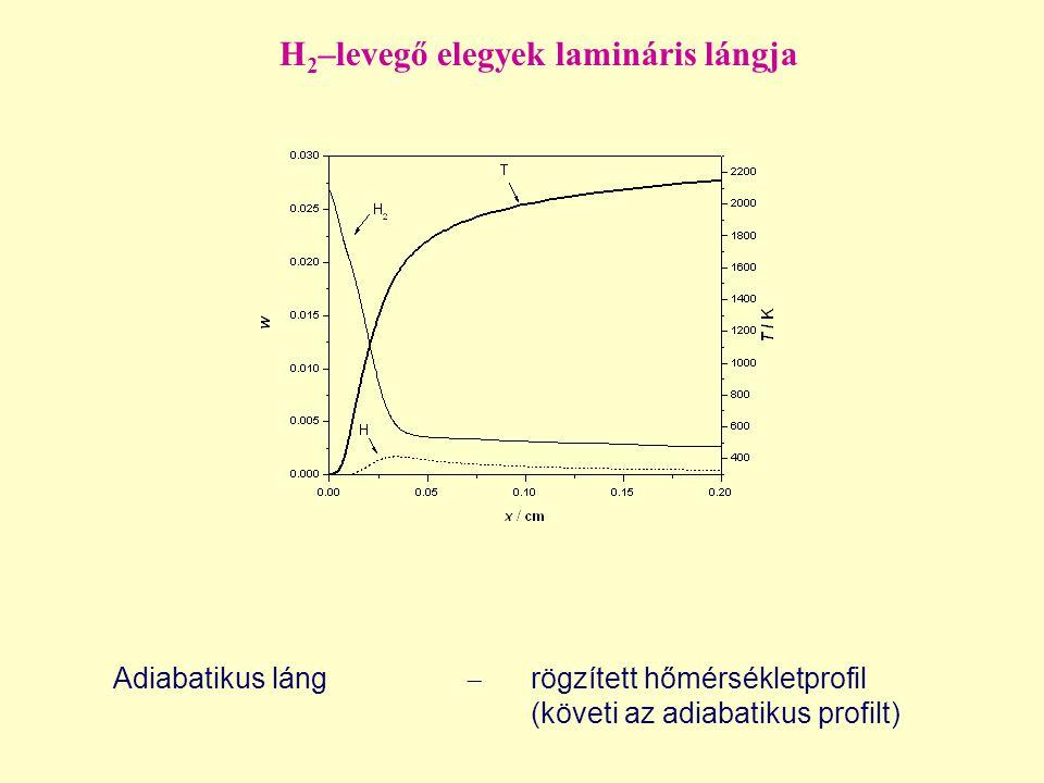 H2–levegő elegyek lamináris lángja