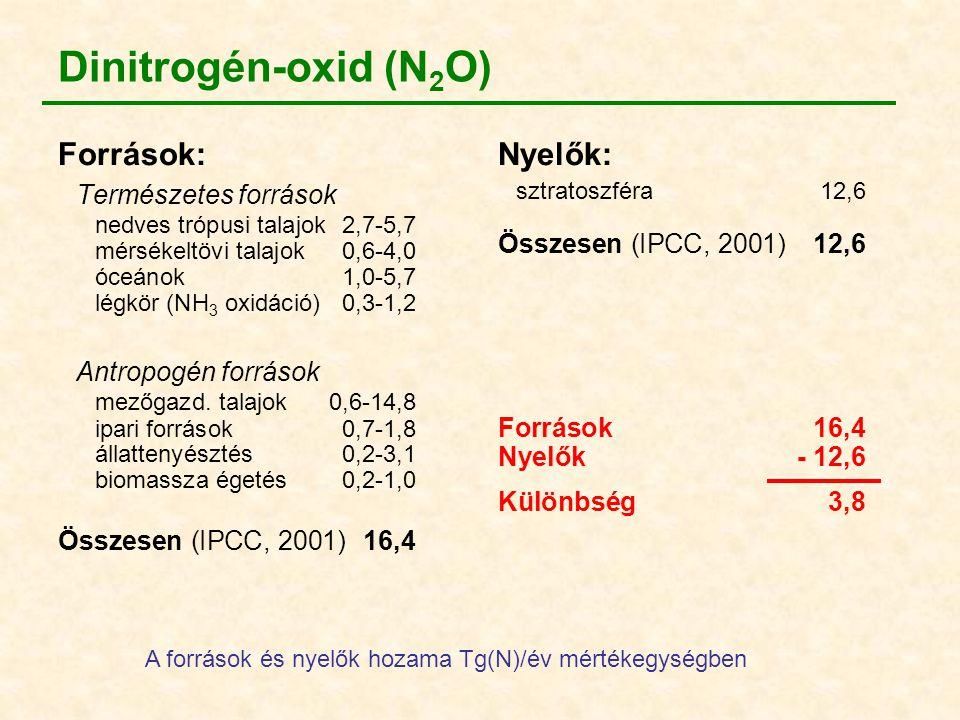 Dinitrogén-oxid (N2O) Természetes források Források: Nyelők: