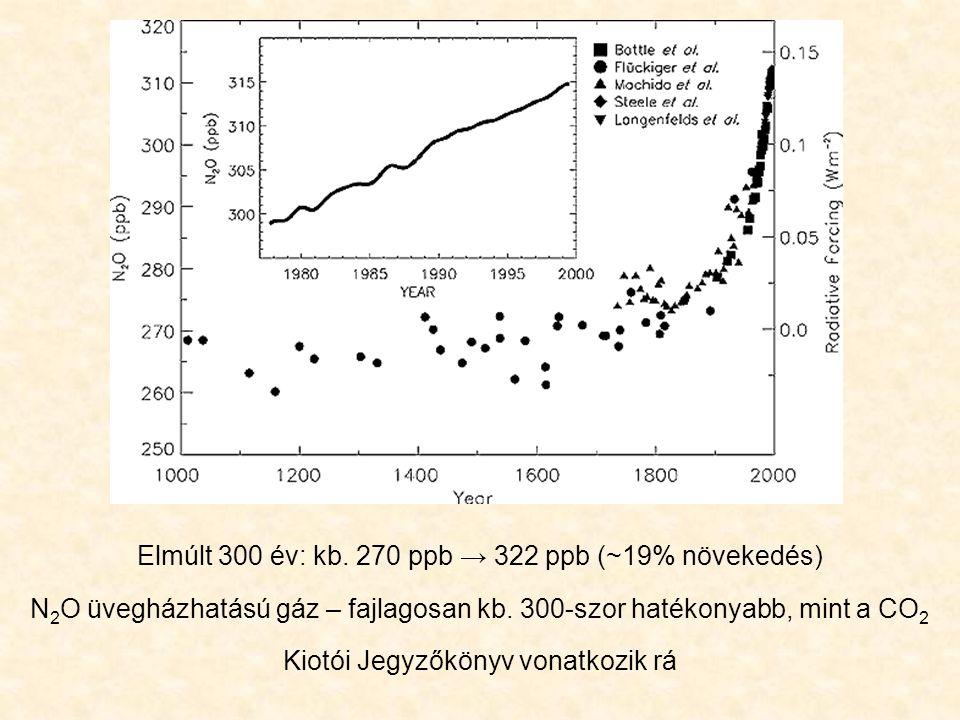Elmúlt 300 év: kb. 270 ppb → 322 ppb (~19% növekedés)