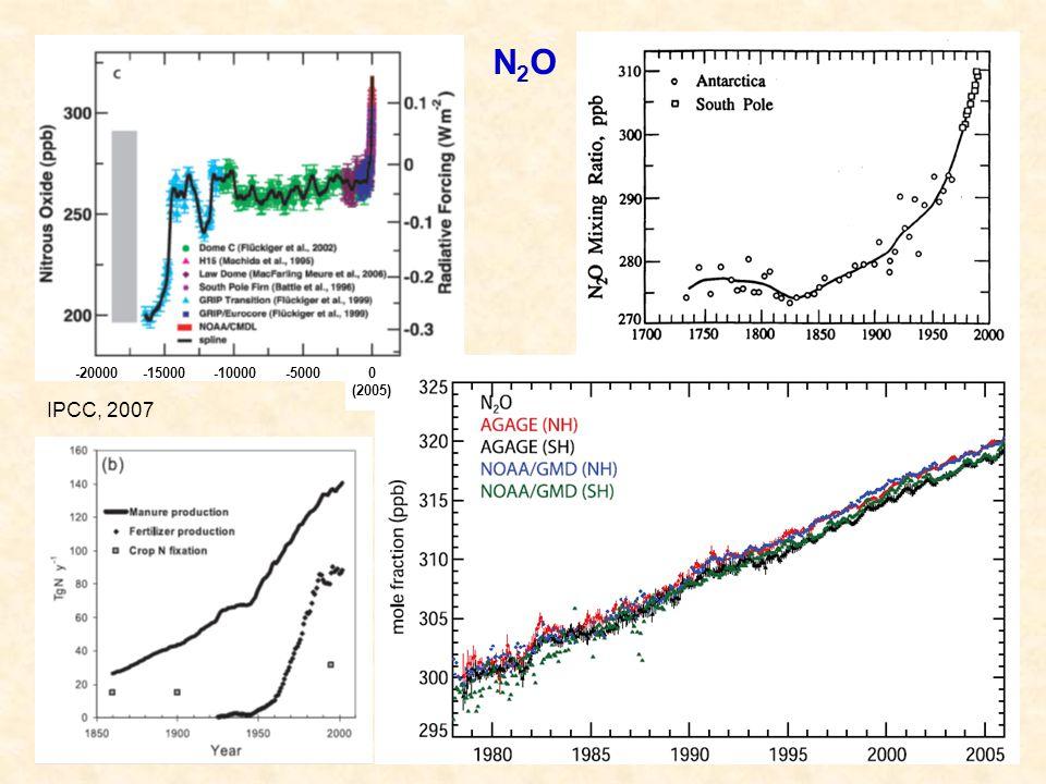 N2O -20000 -15000 -10000 -5000 0 (2005) IPCC, 2007