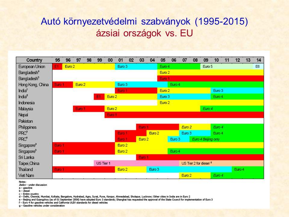 Autó környezetvédelmi szabványok (1995-2015) ázsiai országok vs. EU
