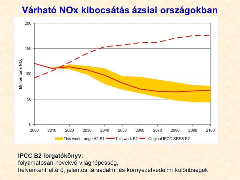Várható NOx kibocsátás ázsiai országokban