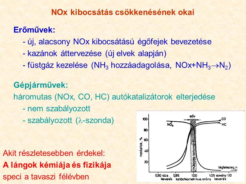NOx kibocsátás csökkenésének okai