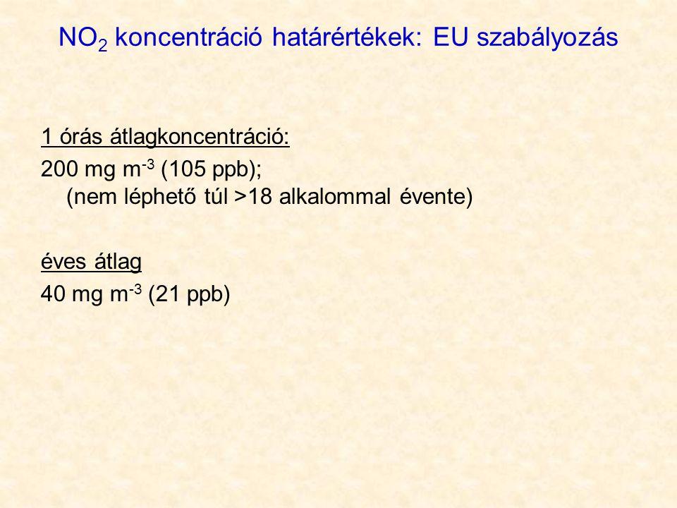 NO2 koncentráció határértékek: EU szabályozás