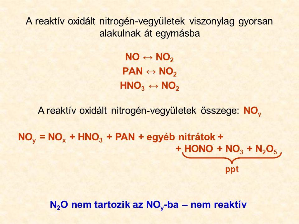 N2O nem tartozik az NOy-ba – nem reaktív