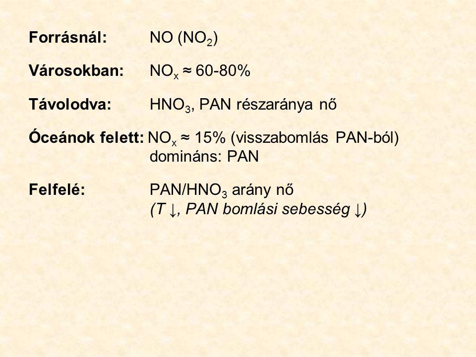 Forrásnál: NO (NO2) Városokban: NOx ≈ 60-80% Távolodva: HNO3, PAN részaránya nő.