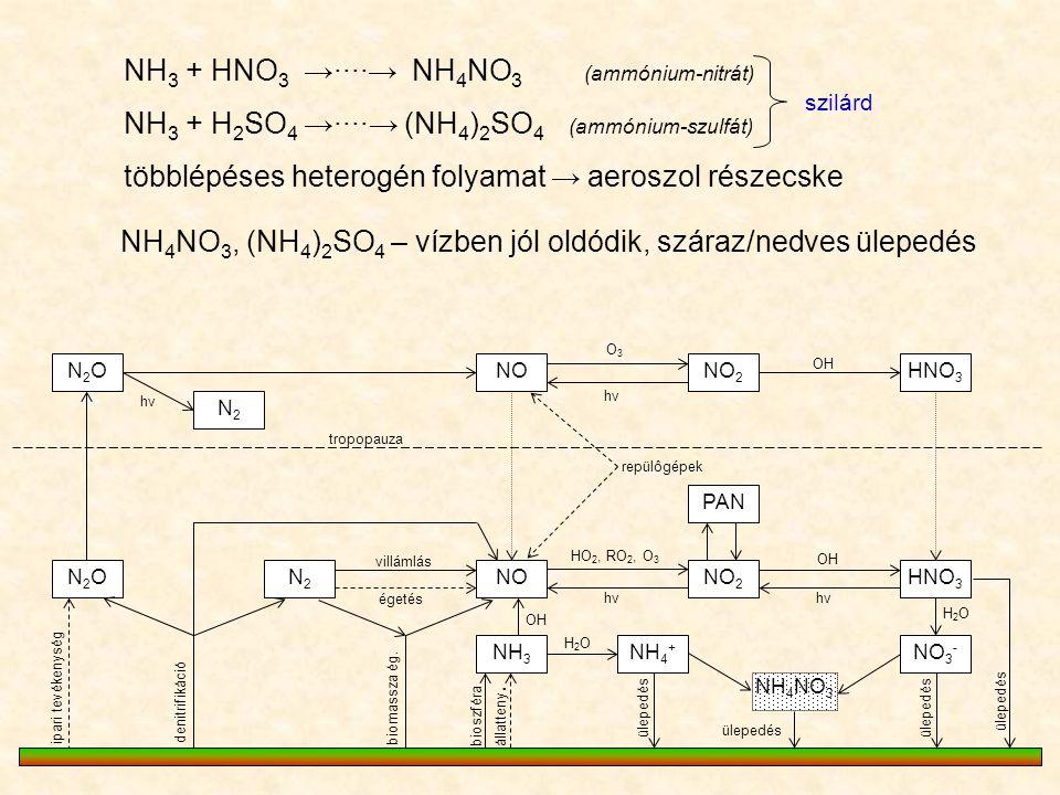 NH3 + HNO3 →∙∙∙∙→ NH4NO3 (ammónium-nitrát)