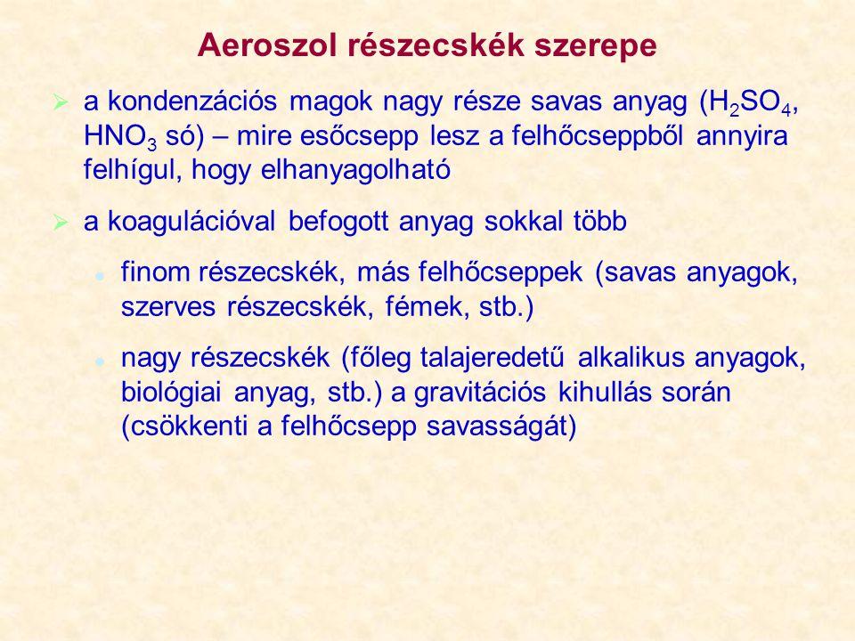 Aeroszol részecskék szerepe