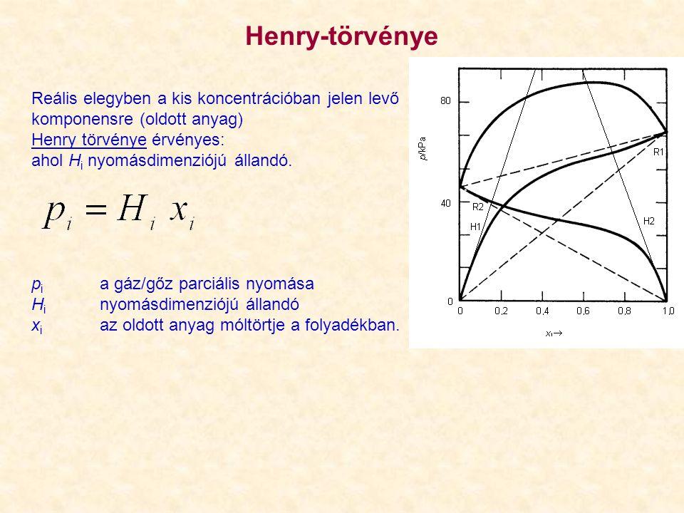 Henry-törvénye Reális elegyben a kis koncentrációban jelen levő