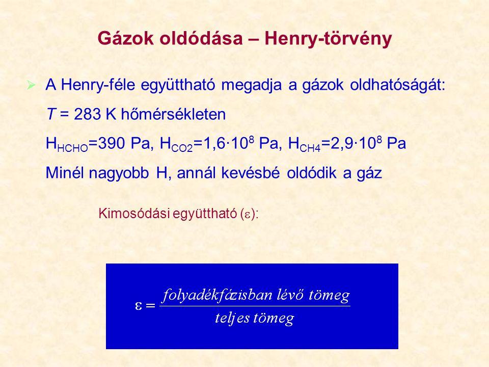 Gázok oldódása – Henry-törvény