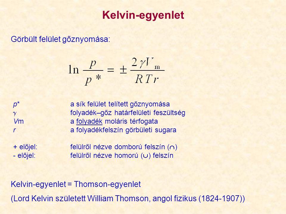 Kelvin-egyenlet Görbült felület gőznyomása: