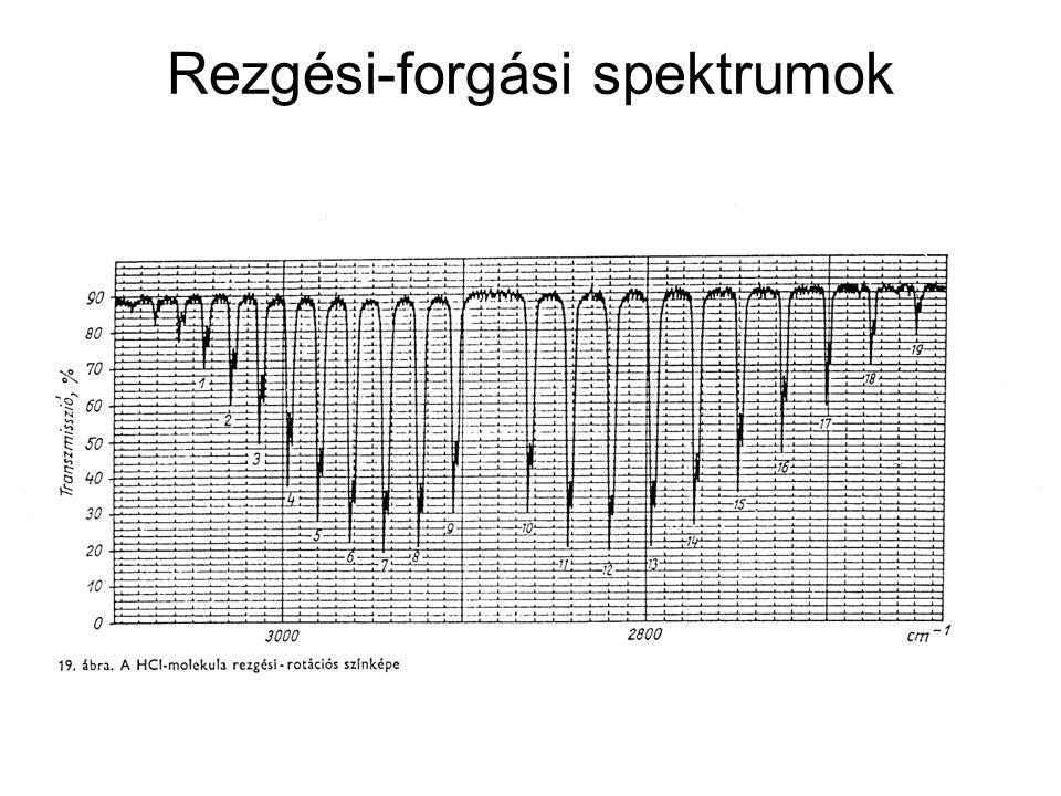 Rezgési-forgási spektrumok