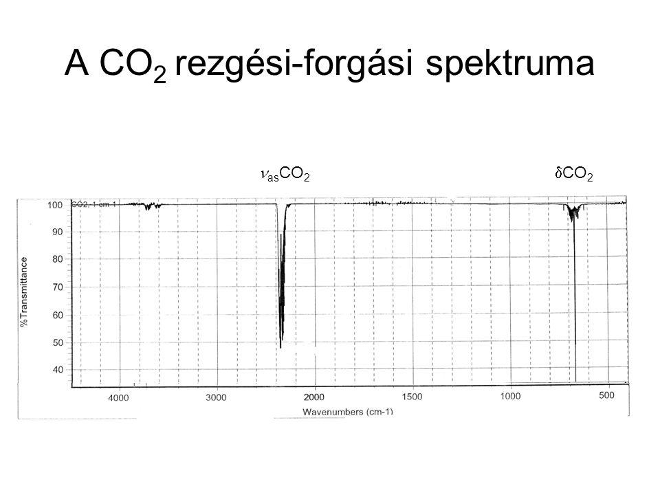 A CO2 rezgési-forgási spektruma