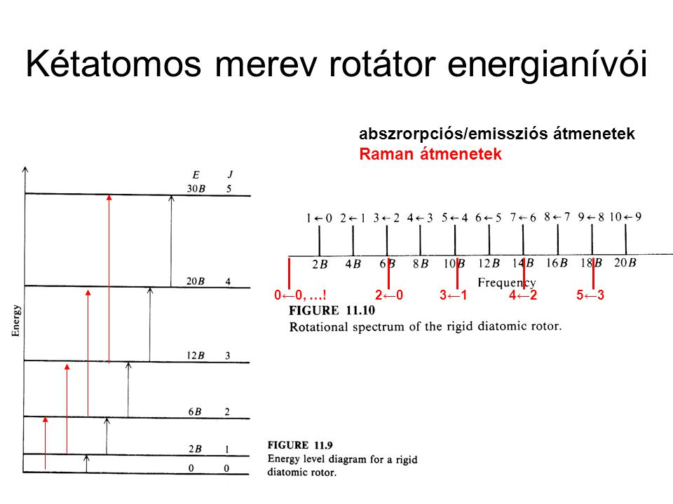 Kétatomos merev rotátor energianívói