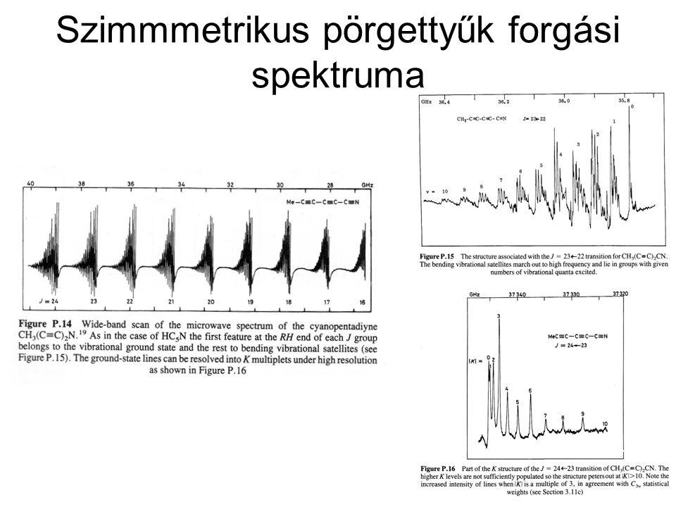 Szimmmetrikus pörgettyűk forgási spektruma