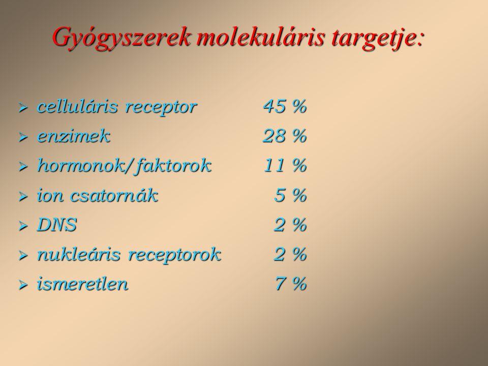Gyógyszerek molekuláris targetje: