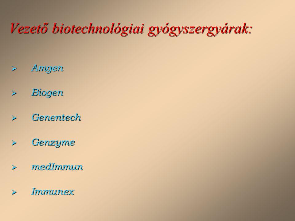 Vezető biotechnológiai gyógyszergyárak: