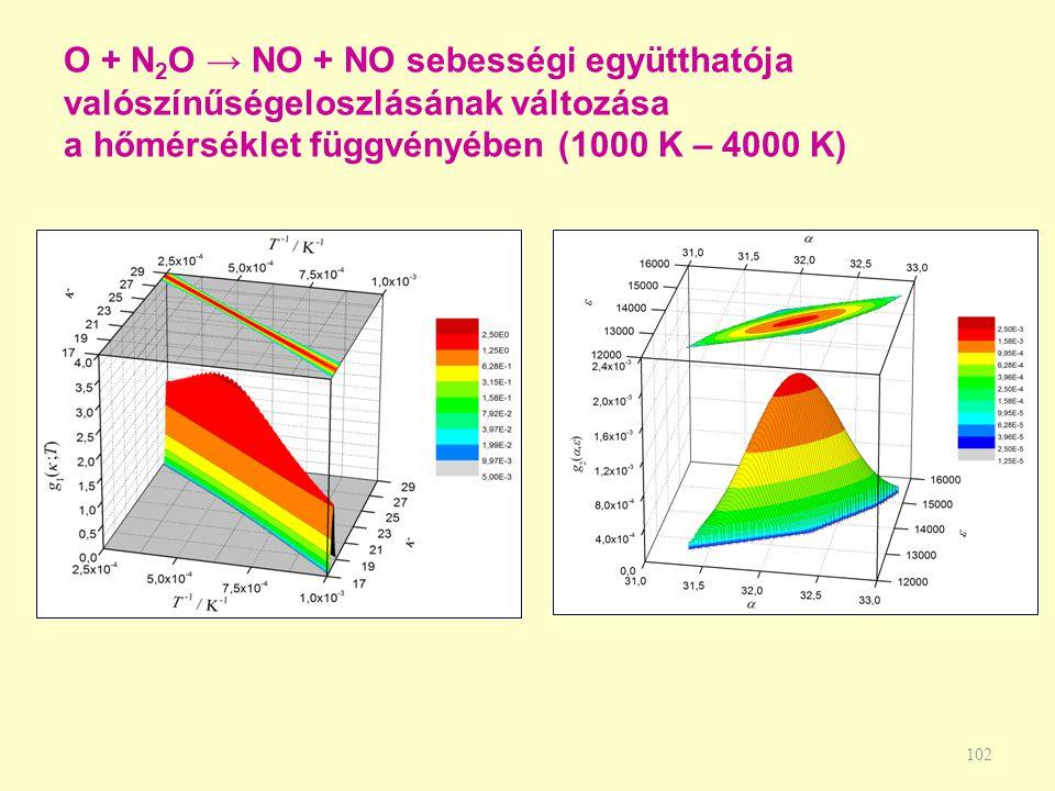 O + N2O → NO + NO sebességi együtthatója valószínűségeloszlásának változása a hőmérséklet függvényében (1000 K – 4000 K)