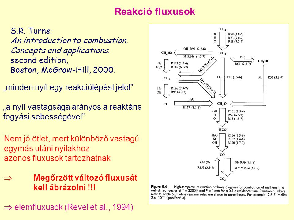 Reakció fluxusok S.R. Turns: An introduction to combustion.