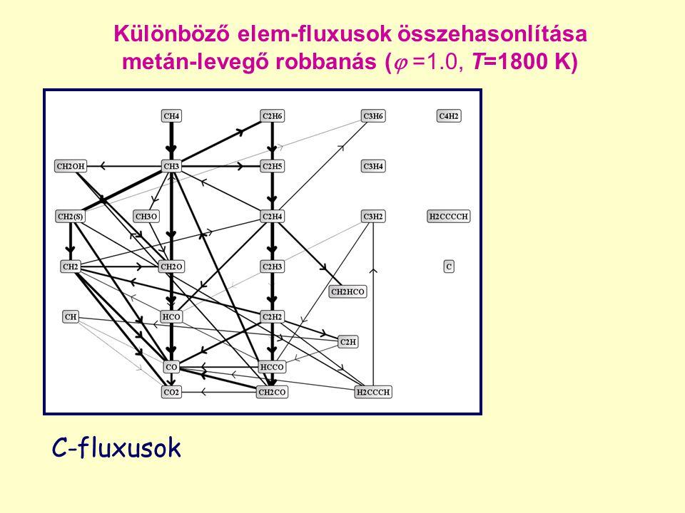 Különböző elem-fluxusok összehasonlítása