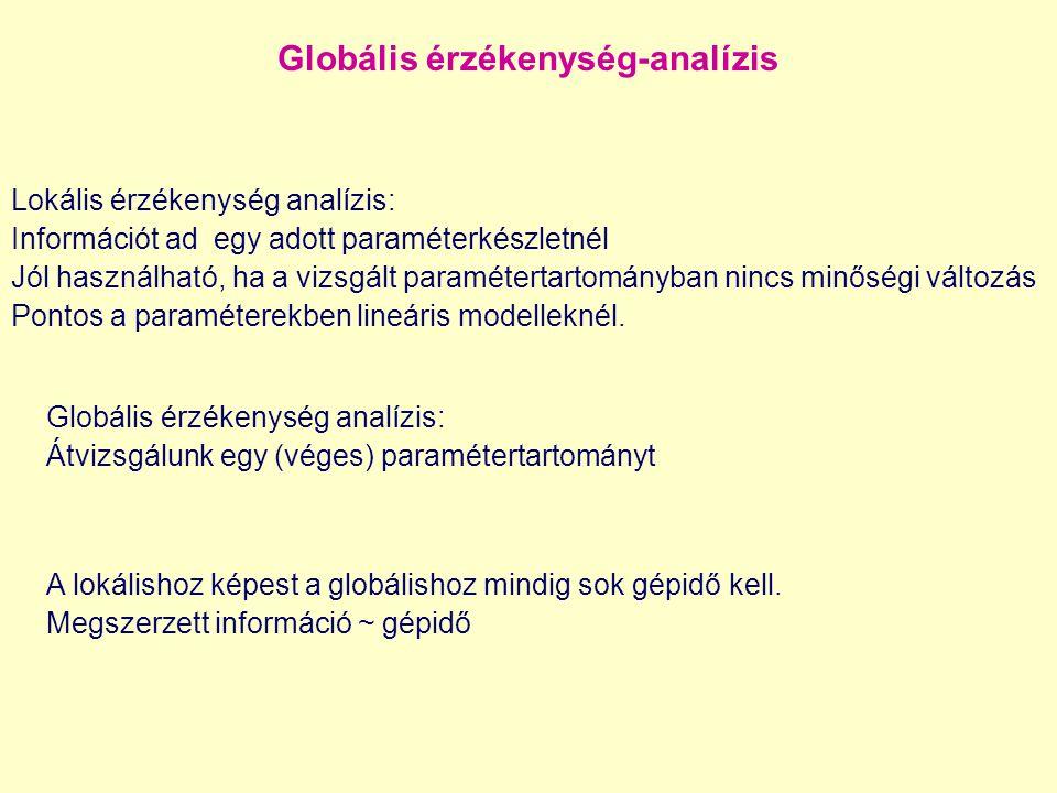 Globális érzékenység-analízis