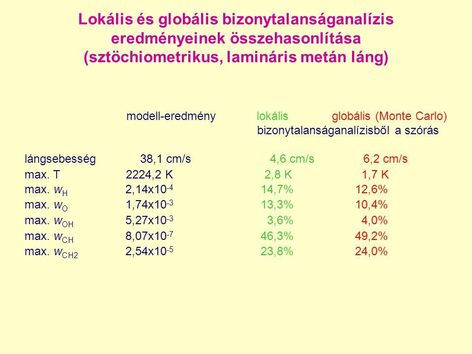 Lokális és globális bizonytalanságanalízis eredményeinek összehasonlítása (sztöchiometrikus, lamináris metán láng)