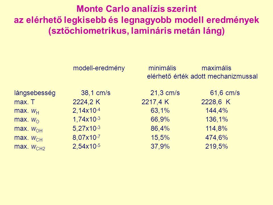 Monte Carlo analízis szerint az elérhető legkisebb és legnagyobb modell eredmények (sztöchiometrikus, lamináris metán láng)
