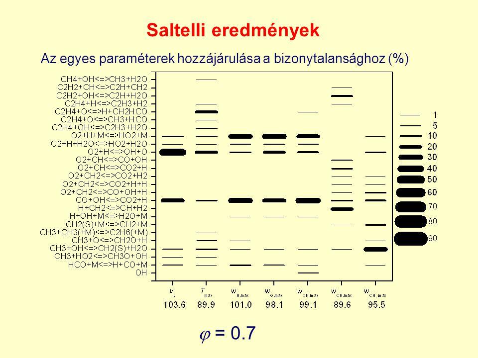 Saltelli eredmények  = 0.7