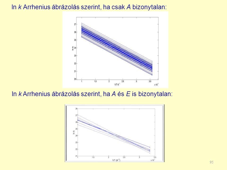 ln k Arrhenius ábrázolás szerint, ha csak A bizonytalan: