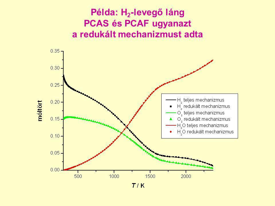 Példa: H2-levegő láng PCAS és PCAF ugyanazt a redukált mechanizmust adta