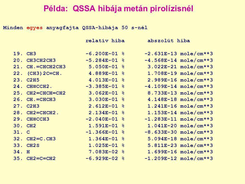 Példa: QSSA hibája metán pirolízisnél