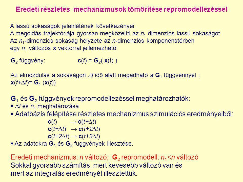 Eredeti részletes mechanizmusok tömörítése repromodellezéssel