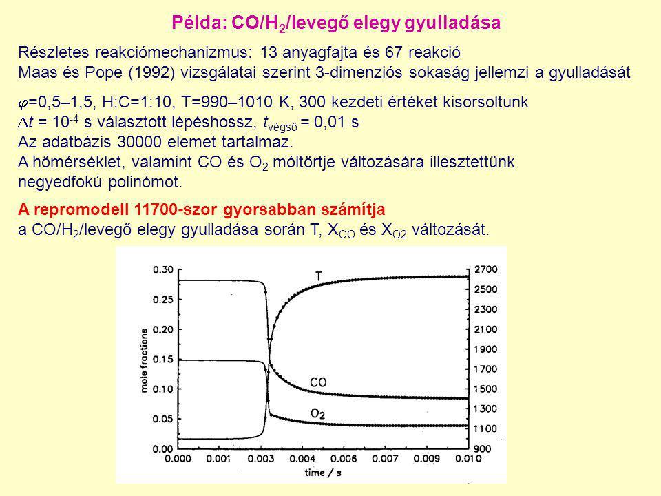 Példa: CO/H2/levegő elegy gyulladása