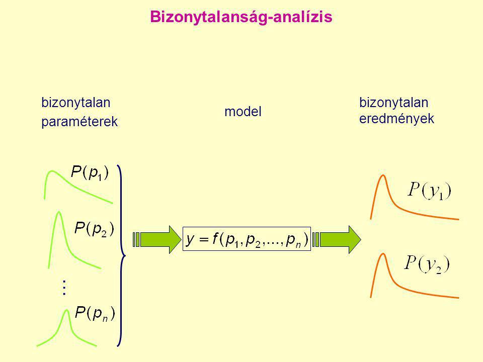 Bizonytalanság-analízis