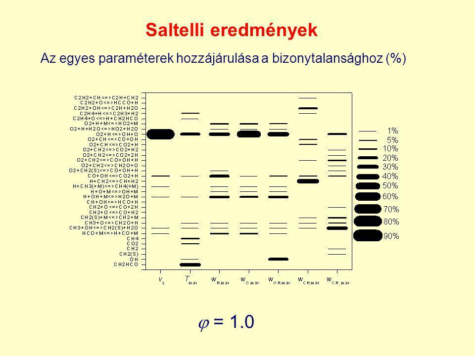Saltelli eredmények  = 1.0