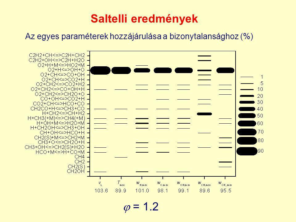 Saltelli eredmények  = 1.2