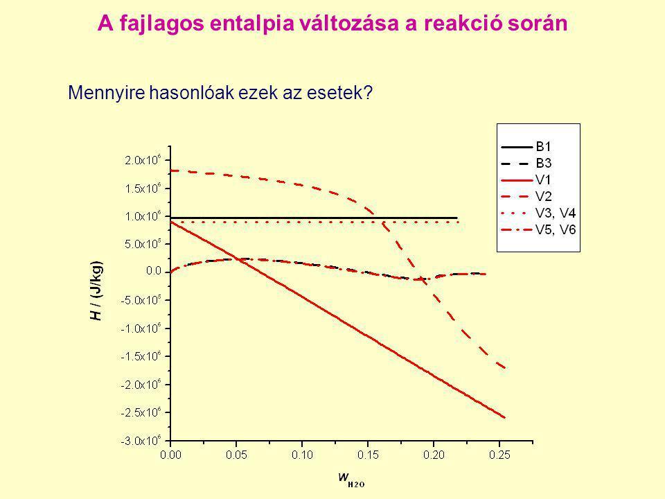A fajlagos entalpia változása a reakció során