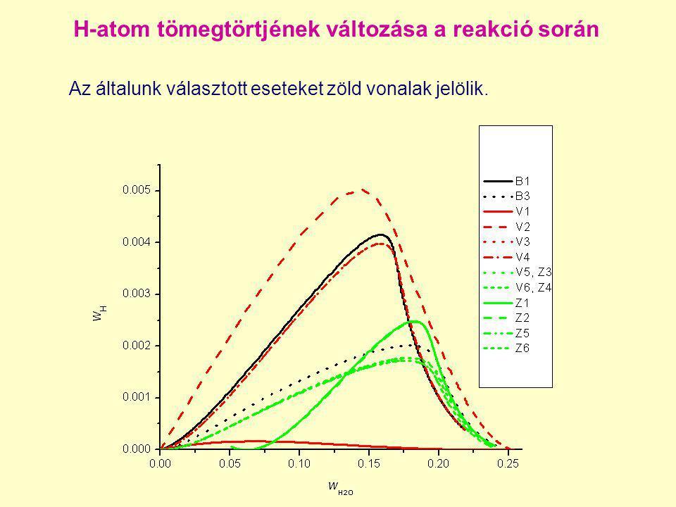 H-atom tömegtörtjének változása a reakció során