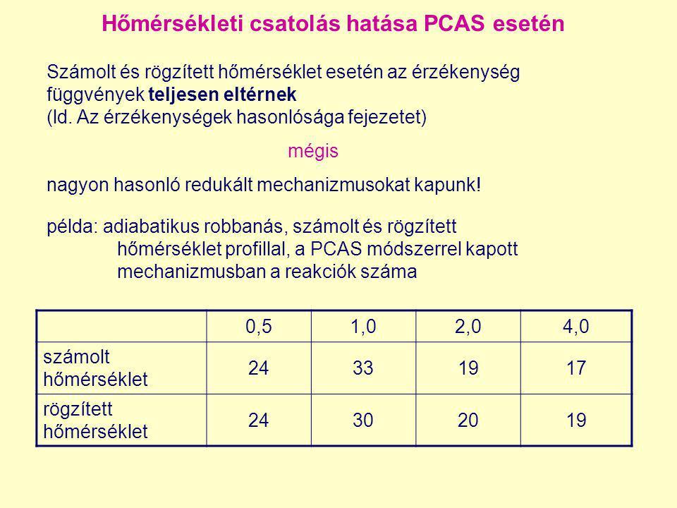 Hőmérsékleti csatolás hatása PCAS esetén