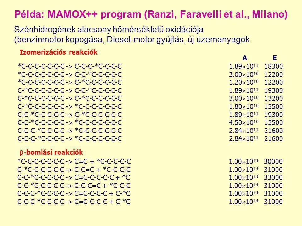 Példa: MAMOX++ program (Ranzi, Faravelli et al., Milano)