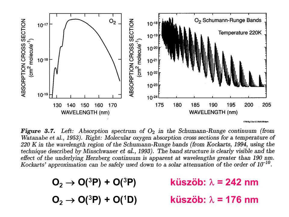 O2  O(3P) + O(3P) küszöb:  = 242 nm