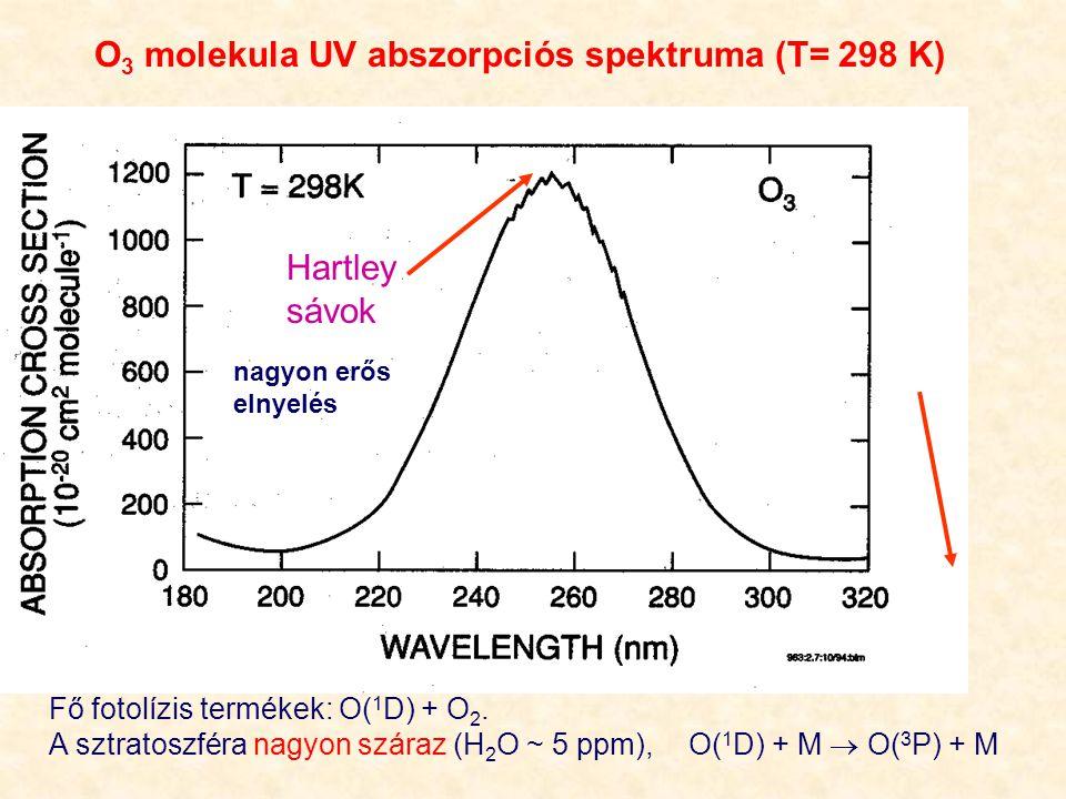 O3 molekula UV abszorpciós spektruma (T= 298 K)