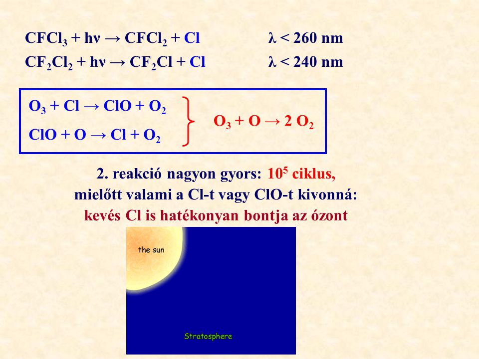 CFCl3 + hν → CFCl2 + Cl λ < 260 nm