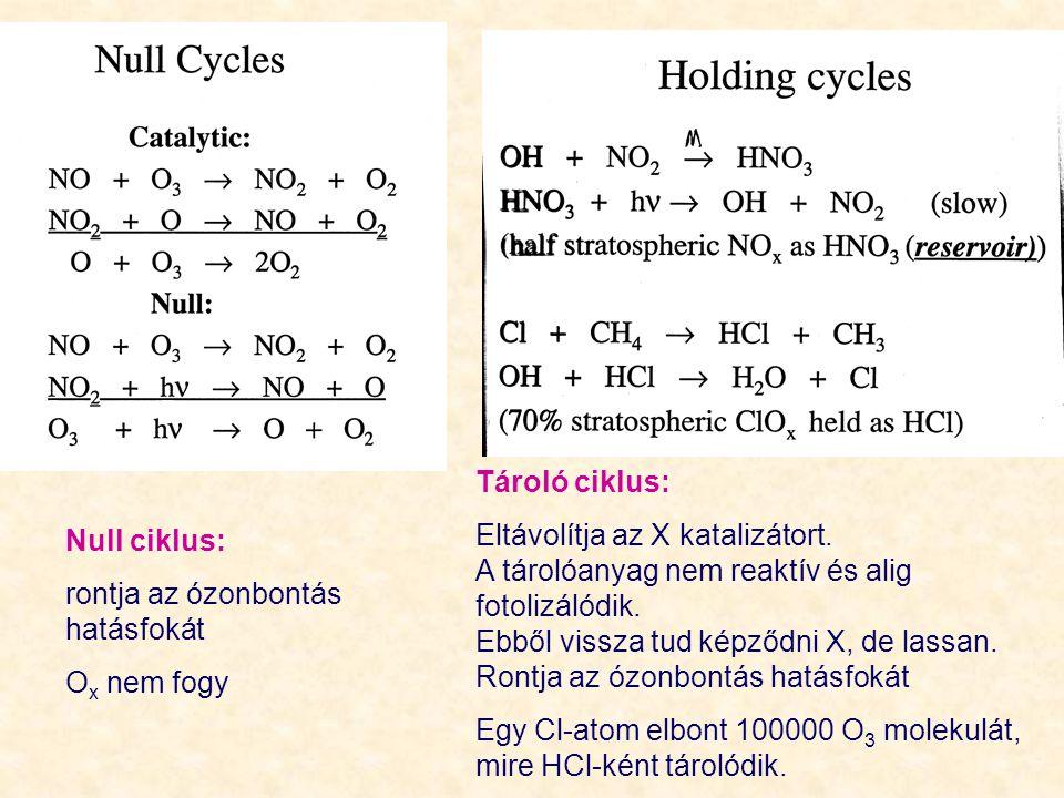 Tároló ciklus: