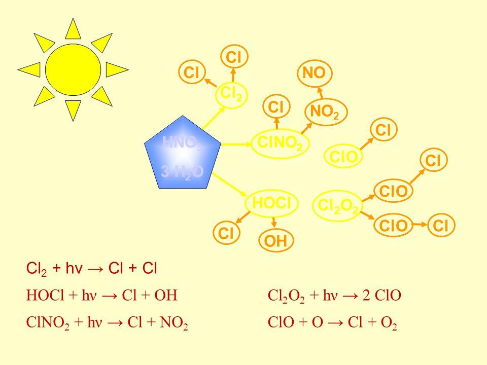 Cl Cl. NO2. NO. Cl2. HNO3. 3 H2O. Cl. ClNO2. ClO. ClO. HOCl. Cl2O2. Cl. OH. Cl2 + hν → Cl + Cl.