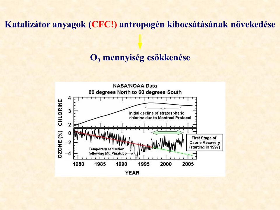 Katalizátor anyagok (CFC!) antropogén kibocsátásának növekedése