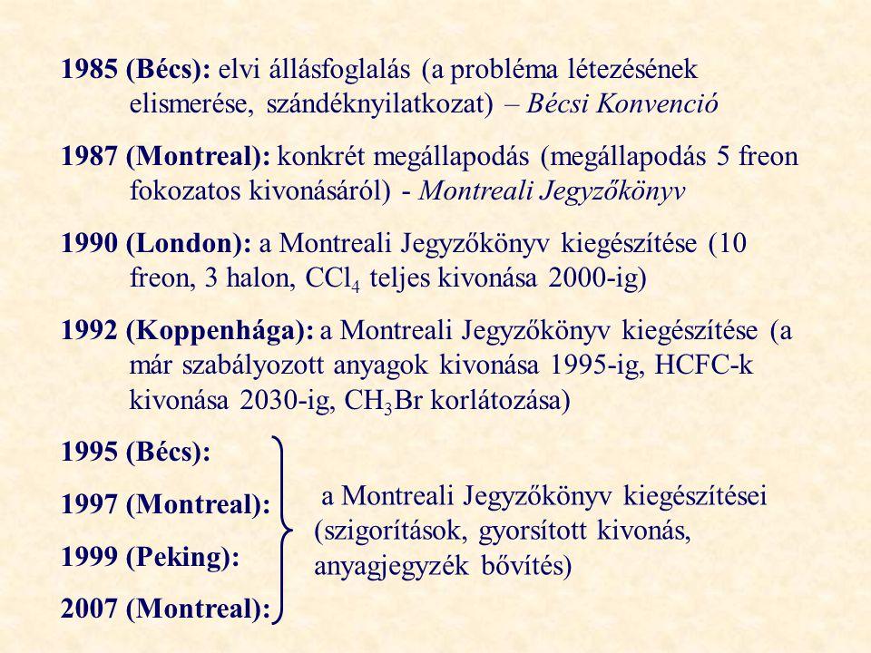 1985 (Bécs): elvi állásfoglalás (a probléma létezésének elismerése, szándéknyilatkozat) – Bécsi Konvenció