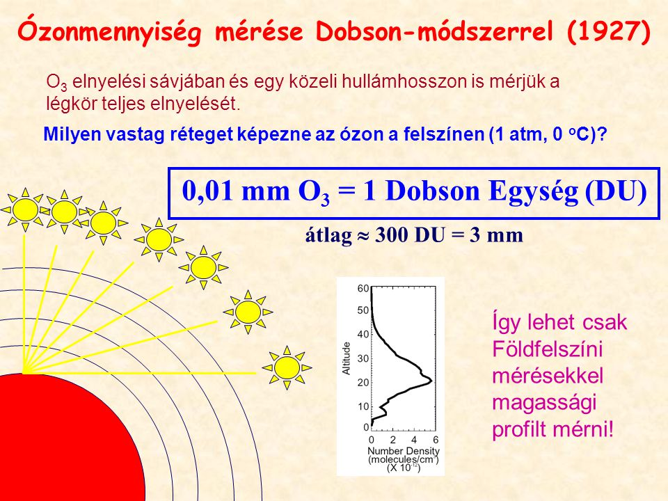 Ózonmennyiség mérése Dobson-módszerrel (1927)