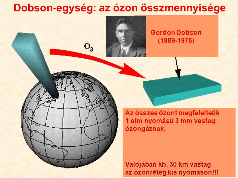 Dobson-egység: az ózon összmennyisége